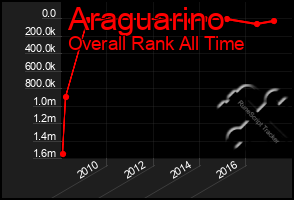 Total Graph of Araguarino
