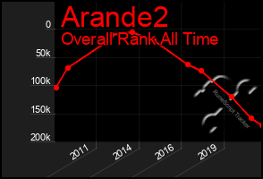 Total Graph of Arande2