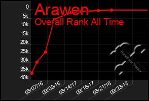 Total Graph of Arawen