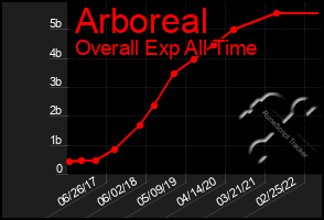 Total Graph of Arboreal