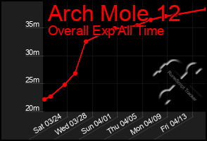 Total Graph of Arch Mole 12