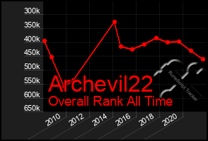Total Graph of Archevil22