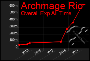 Total Graph of Archmage Rio