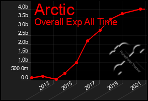Total Graph of Arctic