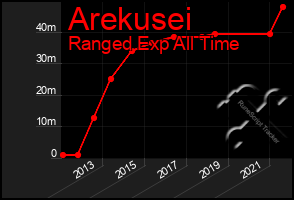 Total Graph of Arekusei