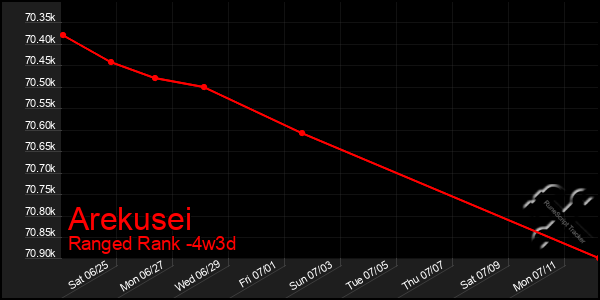 Last 31 Days Graph of Arekusei