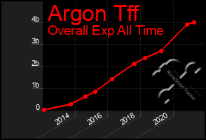 Total Graph of Argon Tff