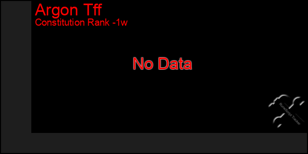 Last 7 Days Graph of Argon Tff
