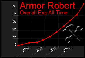 Total Graph of Armor Robert