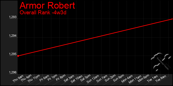 Last 31 Days Graph of Armor Robert