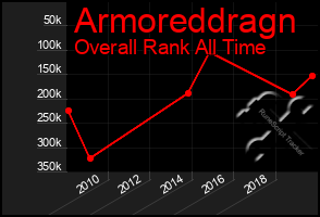 Total Graph of Armoreddragn