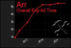 Total Graph of Arr