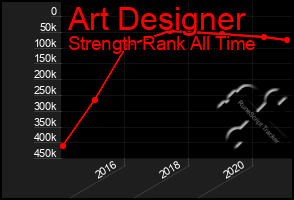 Total Graph of Art Designer