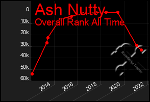 Total Graph of Ash Nutty