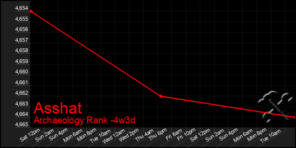 Last 31 Days Graph of Asshat