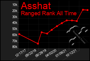 Total Graph of Asshat