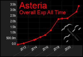 Total Graph of Asteria
