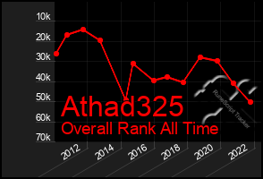 Total Graph of Athad325