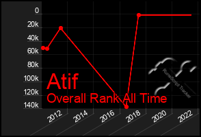 Total Graph of Atif