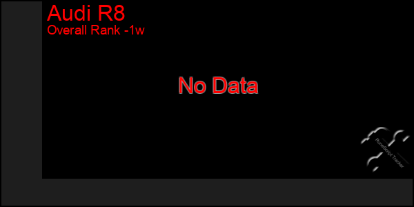 Last 7 Days Graph of Audi R8