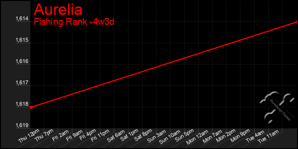 Last 31 Days Graph of Aurelia