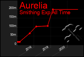 Total Graph of Aurelia
