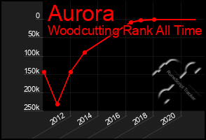 Total Graph of Aurora