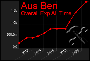 Total Graph of Aus Ben