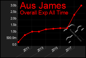 Total Graph of Aus James