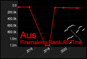 Total Graph of Aus