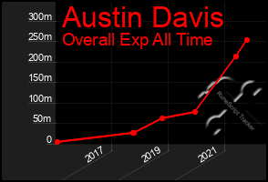 Total Graph of Austin Davis