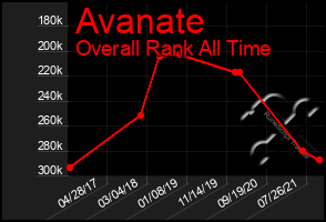Total Graph of Avanate