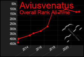 Total Graph of Aviusvenatus