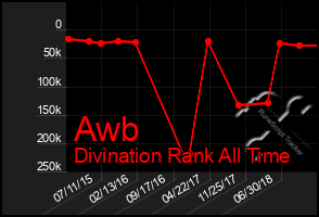 Total Graph of Awb