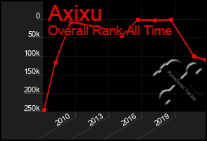 Total Graph of Axixu