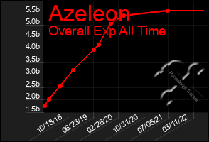 Total Graph of Azeleon