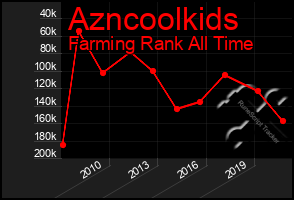 Total Graph of Azncoolkids