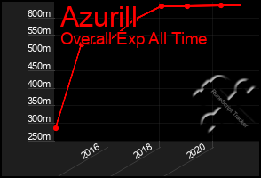 Total Graph of Azurill