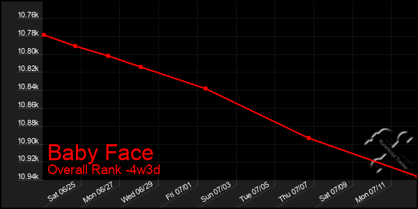 Last 31 Days Graph of Baby Face
