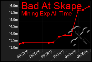 Total Graph of Bad At Skape