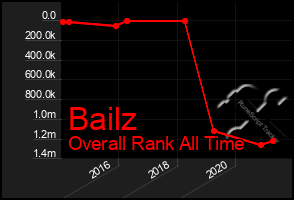 Total Graph of Bailz