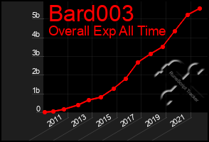 Total Graph of Bard003