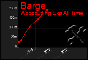 Total Graph of Barge