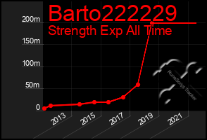 Total Graph of Barto222229
