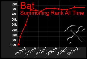 Total Graph of Bat