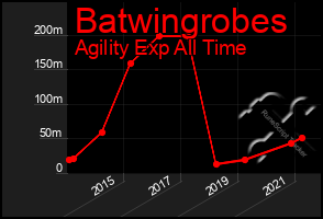 Total Graph of Batwingrobes