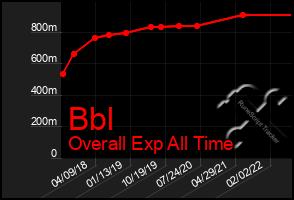 Total Graph of Bbl