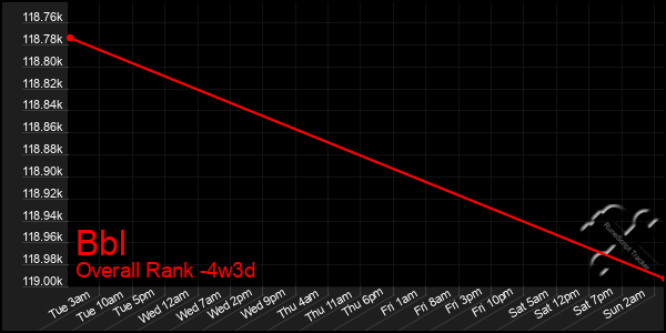 Last 31 Days Graph of Bbl