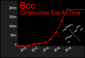 Total Graph of Bcc