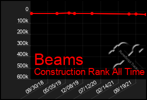 Total Graph of Beams